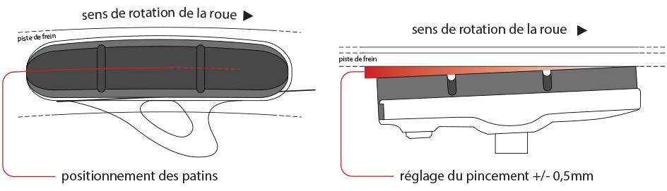 Réglage patins de freins RAR pincement